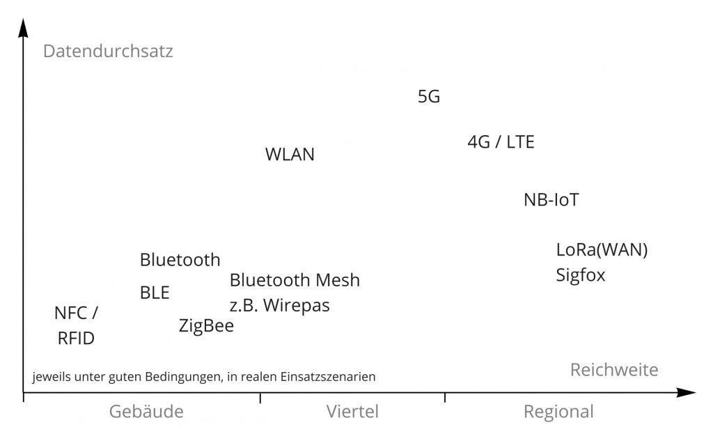 Diagramm IoT-Funktechnologien im Vergleich. Auf der Y-Achse der Datendurchsatz und auf der X-Achse die Reichweite.